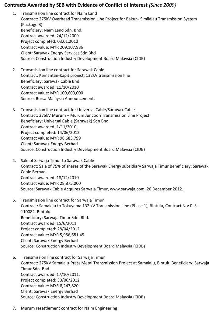 BMF Contracts Awarded by SEB with Evidence of Conflict of Interest-1