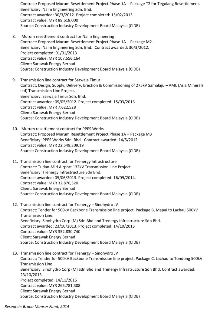 BMF Contracts Awarded by SEB with Evidence of Conflict of Interest-2
