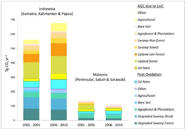 總量是指每年由於土地使用變化(LUC)和泥炭地流失和改建造成的氧化而產生的地上碳排放(AGC),該數據已根據碳排放的來源分層顯示;該數據不包括泥炭火災造成的碳排放,原因是不同地表狀態的火災數據不足。